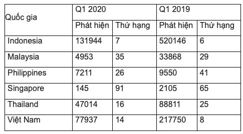 Tấn công ransomware vào doanh nghiệp Việt giảm so với trước