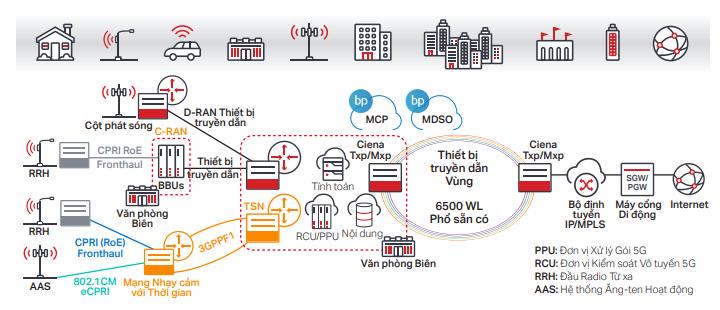 Hệ thống mạng hiện đại, linh hoạt dành cho thời đại siêu băng thông