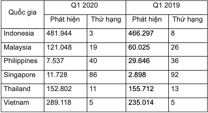 Việt Nam trong top 5 quốc gia bị khai thác máy tính để đào tiền ảo