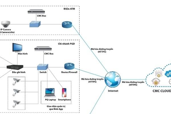 Thêm một nhà cung cấp dịch vụ Cloud Camera trên thị trường Việt Nam