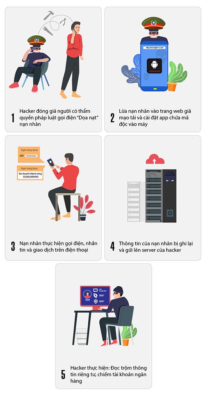 Phần mềm gián điệp VN84App có thể đánh cắp dữ liệu người dùng Việt