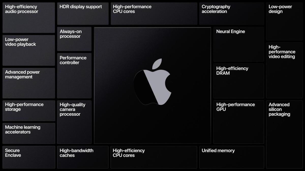 Apple Silicon và cuộc tiến hóa lần thứ tư của máy tính Mac