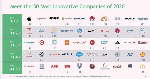 Top 50 công ty sáng tạo nhất thế giới: Apple tiếp tục giữ 'ngôi vương', Huawei nhảy vọt 42 bậc
