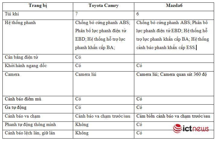 So kè trang bị công nghệ Mazda6 2020 và Toyota Camry