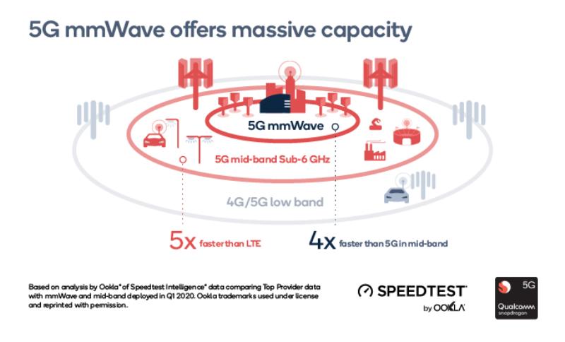 Giám đốc Qualcomm tại Việt Nam: Sóng milimeterwave (mmWave) là trọng tâm của 5G