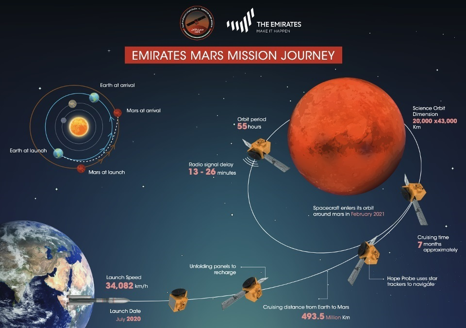 Dự án thăm dò Sao Hỏa của UAE có gì đặc biệt?