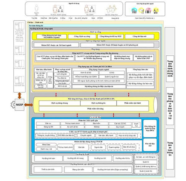 TP.HCM cập nhật Kiến trúc Chính quyền điện tử