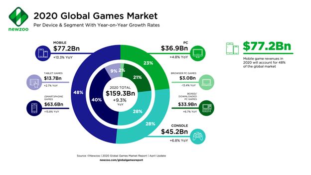 Ngành công nghiệp game toàn cầu sẽ cán mốc doanh thu 159 tỷ USD trong năm 2020