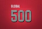 Lần đầu tiên Fortune Global 500 có nhiều công ty Trung Quốc hơn Mỹ