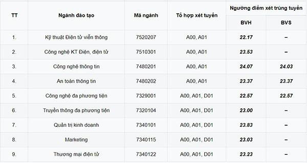 Tra cứu online kết quả xét tuyển theo phương thức kết hợp vào PTIT từ 22/8