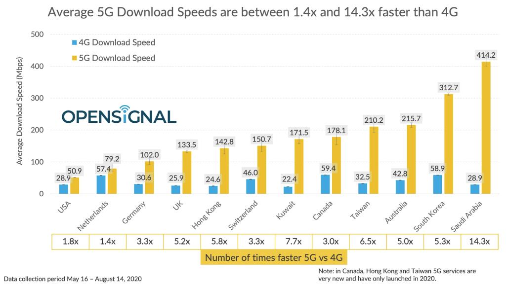 Tốc độ 5G Mỹ xếp bét bảng