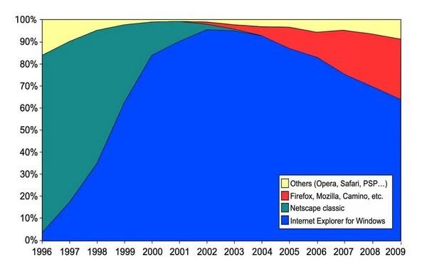 Chuyện gì đã xảy ra với trình duyệt Netscape vang bóng một thời?