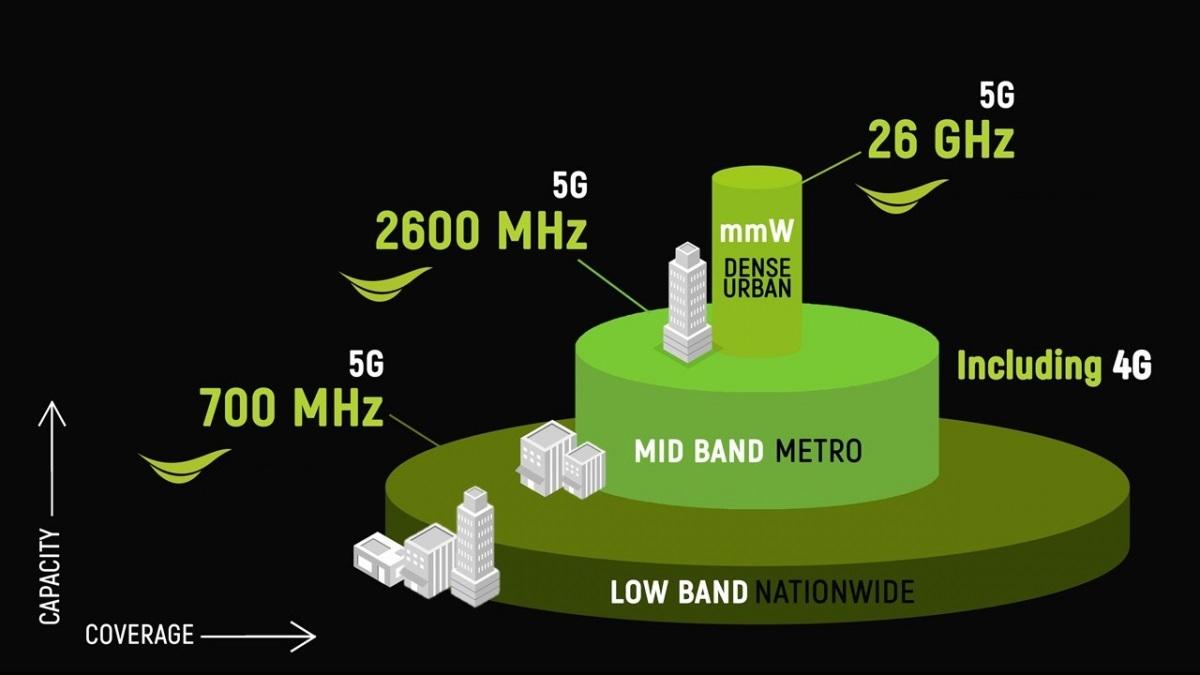 Anh giải phóng băng tần 700MHz cho 5G