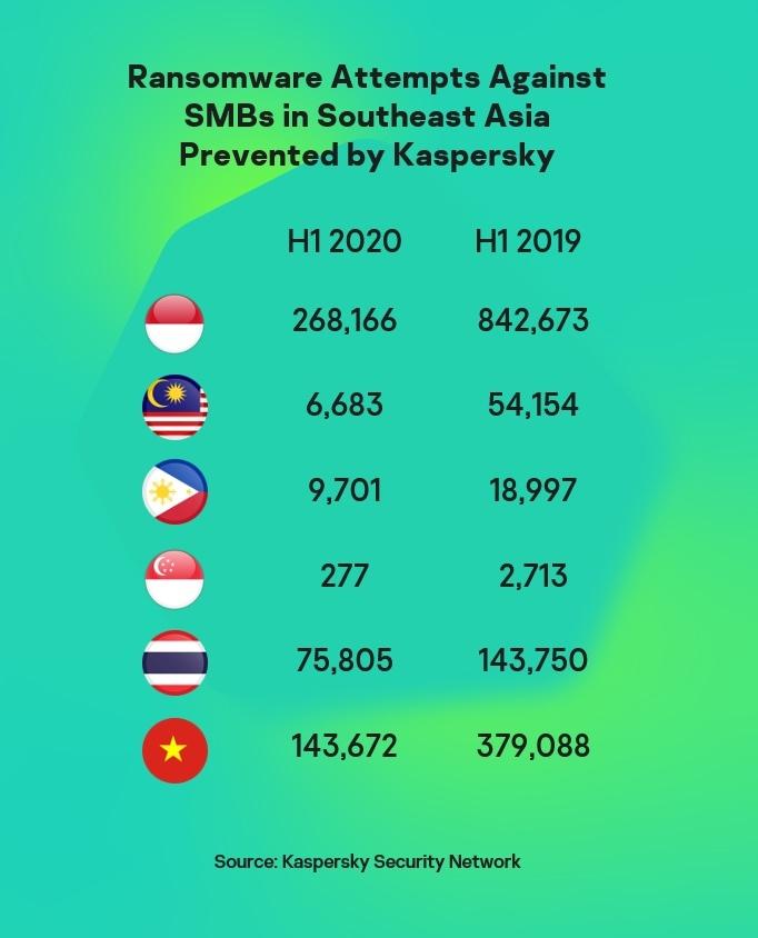 Tấn công ransomware ở Việt Nam giảm nhưng vẫn ở mức cao