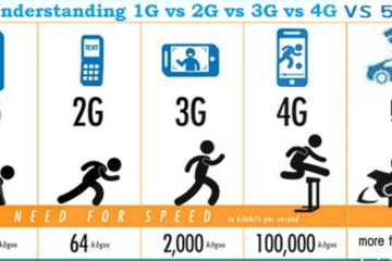 Tốc độ 5G tại Mỹ còn chậm hơn 4G?