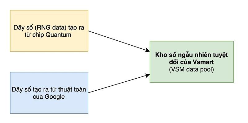 Bảo mật lượng tử trên điện thoại Vsmart Aris Series hoạt động như thế nào?