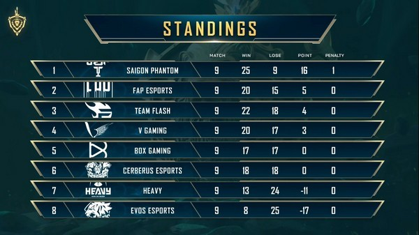 Team Flash có nguy cơ rời xa Top 4 sau trận thua Saigon Phantom