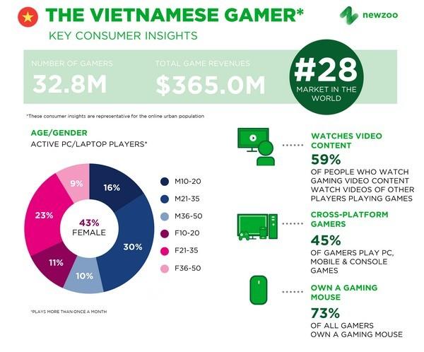 Việt Nam đứng thứ 4 ở thị trường game Đông Nam Á năm 2019