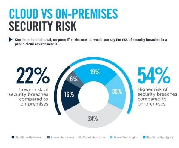 Bảo mật đám mây, giải pháp hữu ích dành cho doanh nghiệp vừa và nhỏ