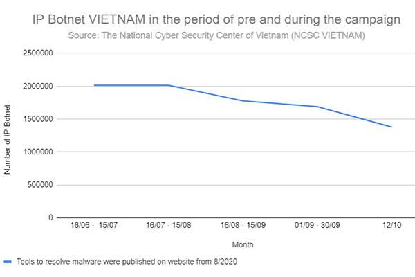 Giảm mạnh số lượng địa chỉ IP của Việt Nam nằm trong mạng máy tính ma