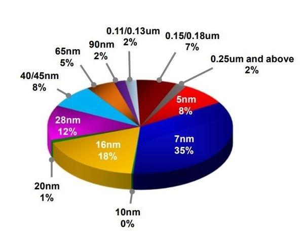 Đối tác sản xuất chip của Apple lãi lớn nhờ iPhone 12 có 5G