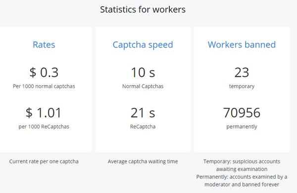 Nghề gõ Captcha kiếm tiền vẫn còn tồn tại ở năm 2020