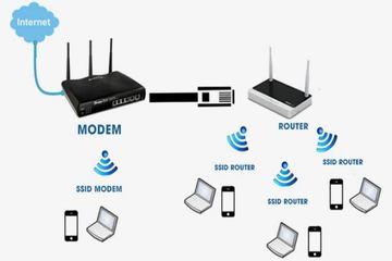 Những thói quen sai lầm khi sử dụng mạng không dây
