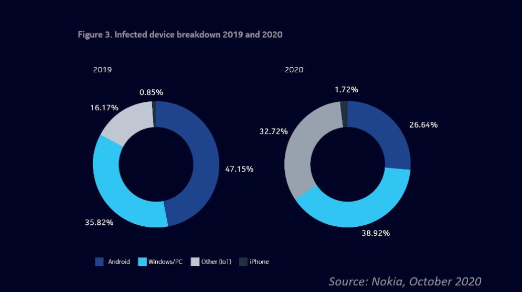 Nokia cảnh báo tỷ lệ lây nhiễm phần mềm độc hại trên thiết bị IoT tăng gấp đôi so với 2019