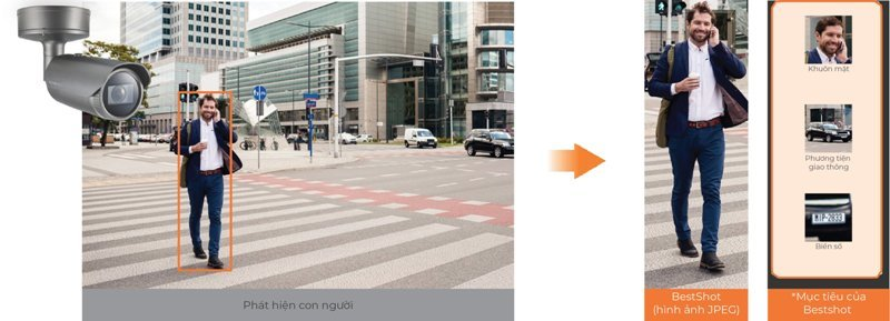 Ứng dụng AI trong camera giám sát: giải pháp cho bài toán quản lý đô thị thông minh