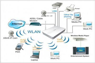 Đảm bảo an toàn cho hệ thống mạng không dây WLAN
