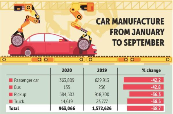 Sản lượng và xuất khẩu ô tô tại Thái Lan giảm sút