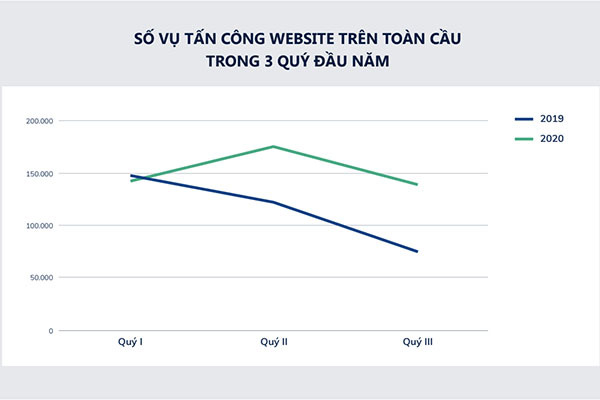 Vietnam's website safety rankings improved significantly in the first three quarters of 2020