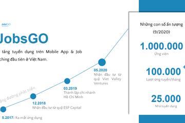 """Cách """"nghĩ khác - làm khác"""" của startup tìm việc JobsGO"""