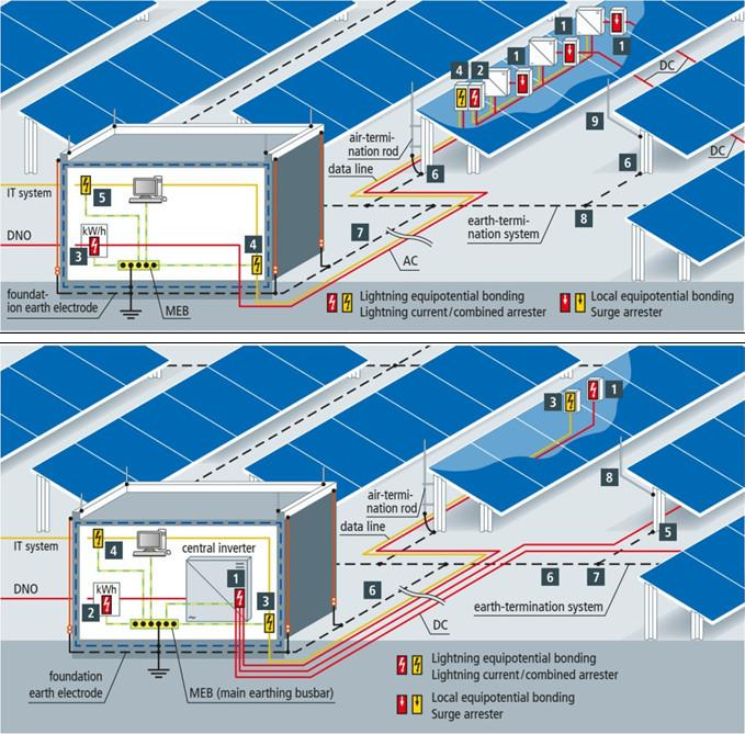 Xây dựng hệ thống điện mặt trời phải đồng bộ các giải pháp chống sét