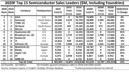 Intel sẽ dẫn đầu doanh số bán dẫn toàn cầu trong năm 2020
