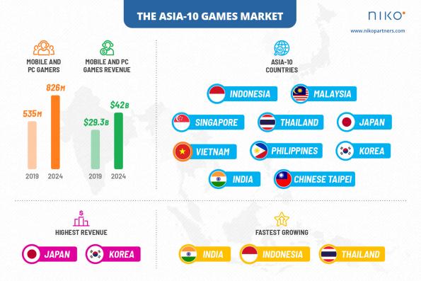 Cơ hội nào cho ngành công nghiệp game Việt Nam vươn ra thế giới?