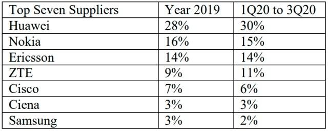 Huawei và ZTE tăng thị phần trên thị trường viễn thông toàn cầu