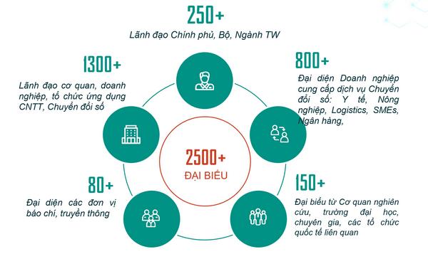 Ngày chuyển đổi số Việt Nam 2020 ấn định tổ chức vào giữa tháng 12