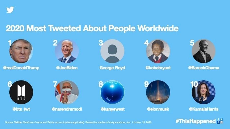 Twitter năm 2020: Nổi bật chủ đề Covid-19, bầu cử, da màu và… BTS