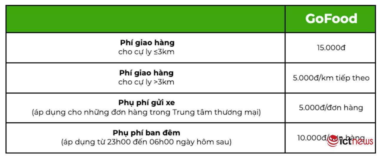 Gojek chính thức tăng giá cước từ 12/12
