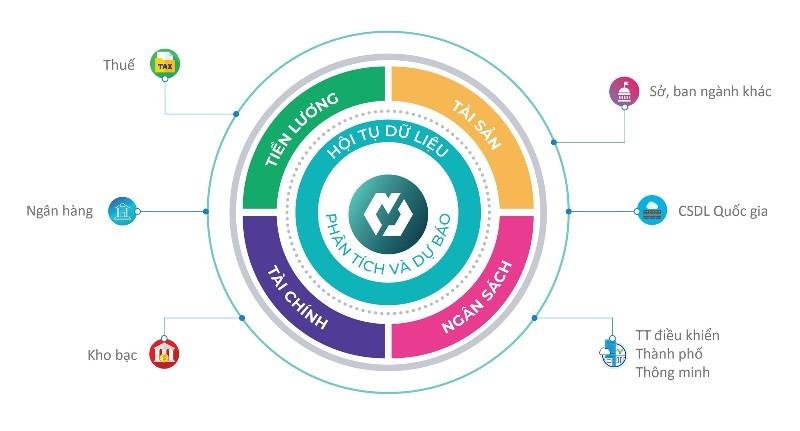 MISA nằm trong top doanh nghiệp hàng đầu cung cấp nền tảng chuyển đổi số và giải pháp Chính phủ điện tử