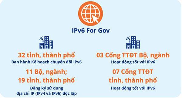 Đảm bảo sẵn sàng tài nguyên Internet Việt Nam phục vụ chuyển đổi số quốc gia