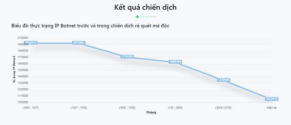 Việt Nam chỉ còn hơn 1 triệu máy tính nằm trong mạng máy tính ma