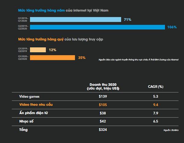 Những thay đổi về thói quen giải trí và xu hướng của ngành công nghiệp truyền thông Việt Nam