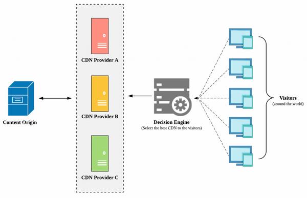 Một số giải pháp chống DDoS cho doanh nghiệp vừa và nhỏ