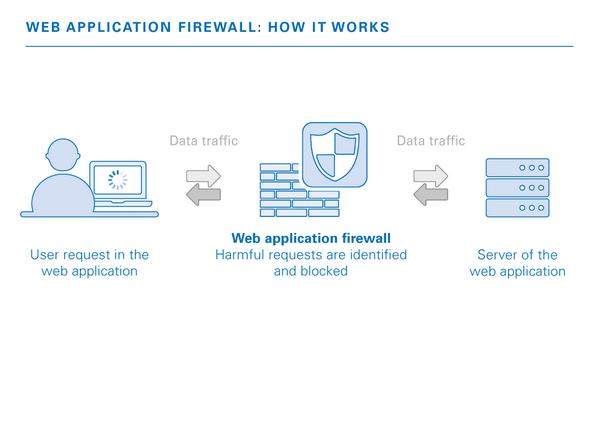Tường lửa web là gì, vì sao doanh nghiệp Việt phải cần đến nó?