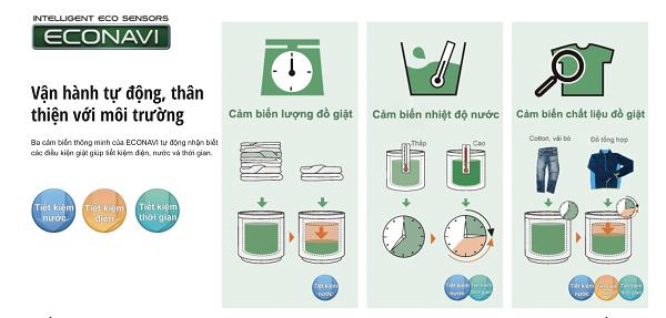 Cập nhật nhãn mới giúp người tiêu dùng chọn máy giặt tiết kiệm điện nhất