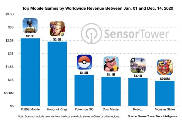 Lộ diện 6 game mobile kiếm trên 1 tỷ USD trong năm 2020