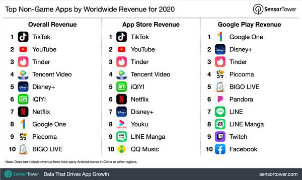 Những cột mốc đáng chú ý của mobile app năm 2020