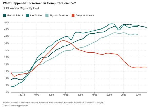 Vì sao ngày nay ít lập trình viên nữ?